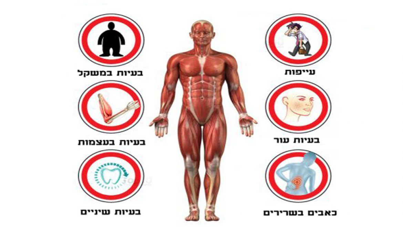 הסימנים הבאים יגלו לכם אם יש בגוף שלכם רמות חומציות גבוהה וכיצד לתקן זאת !
